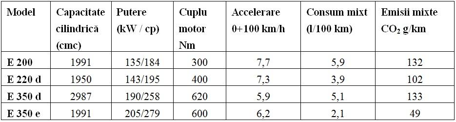 versiuni-motorizare-mercedes-clasae